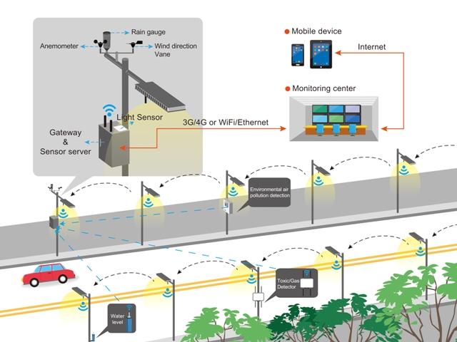 5g Acceleration Smart Street Lights Promising